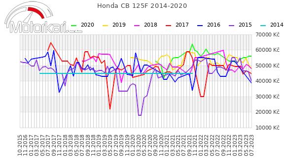 Honda CB 125F 2014-2020