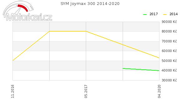 SYM Joymax 300 2014-2020