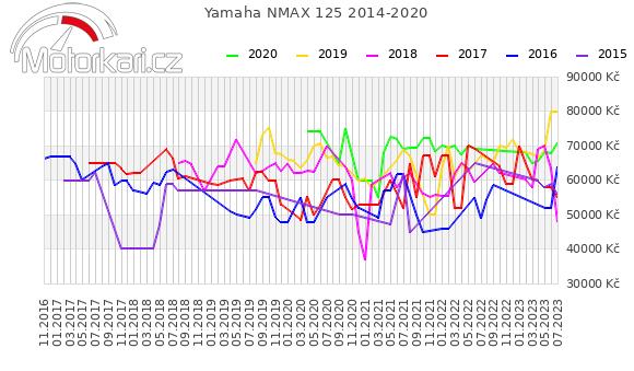 Yamaha NMAX 2014-2020