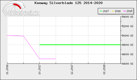 Keeway Silverblade 125 2014-2020