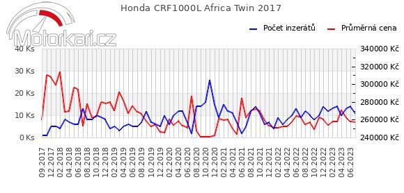 Honda CRF1000L Africa Twin 2017