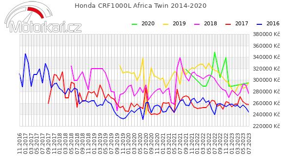 Honda CRF1000L Africa Twin 2014-2020