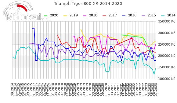 Triumph Tiger 800 XR 2014-2020