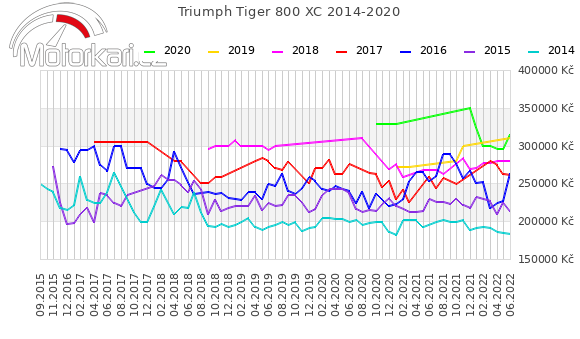 Triumph Tiger 800 XC 2014-2020
