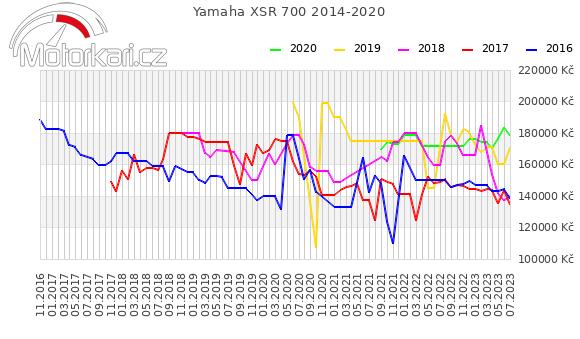 Yamaha XSR 700 2014-2020