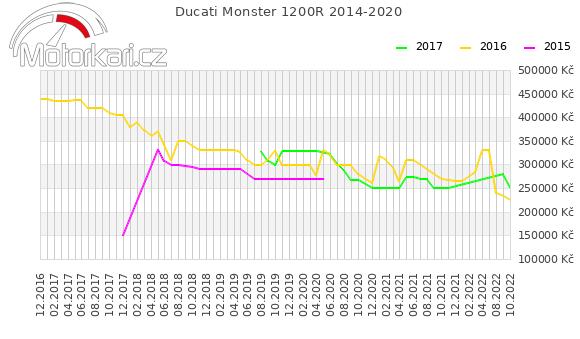 Ducati Monster 1200R 2014-2020
