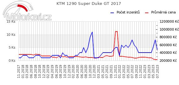 KTM 1290 Super Duke GT 2017