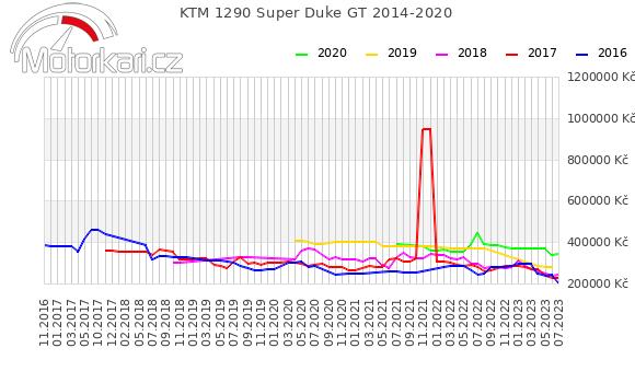 KTM 1290 Super Duke GT 2014-2020