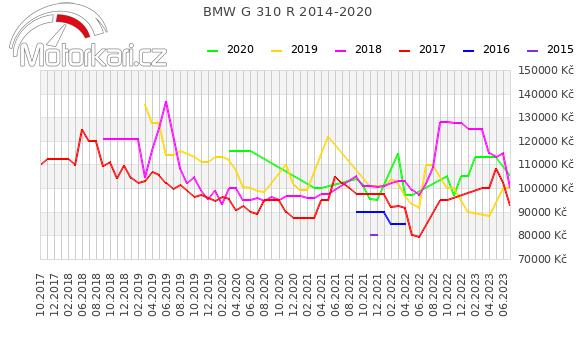 BMW G 310 R 2014-2020