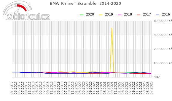 BMW R nineT Scrambler 2014-2020