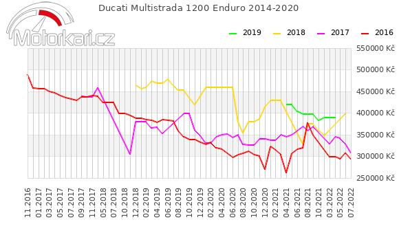 Ducati Multistrada 1200 Enduro 2014-2020