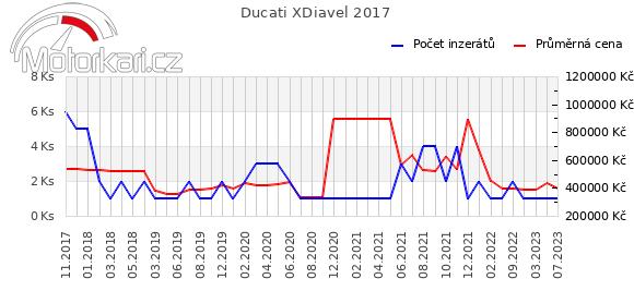 Ducati XDiavel 2017