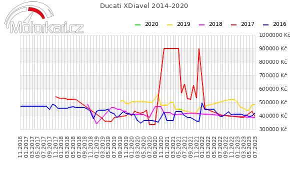 Ducati XDiavel 2014-2020