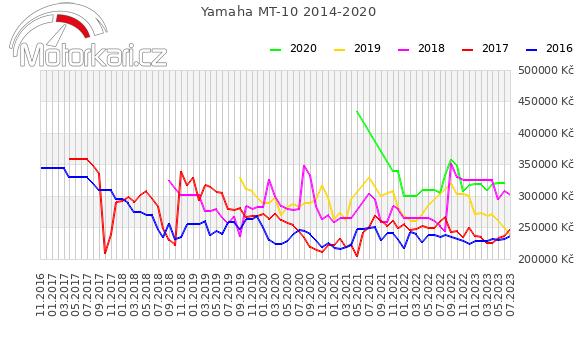 Yamaha MT-10 2014-2020