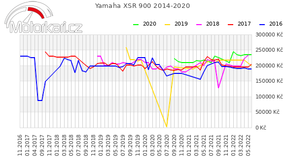 Yamaha XSR 900 2014-2020