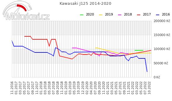 Kawasaki J125 2014-2020