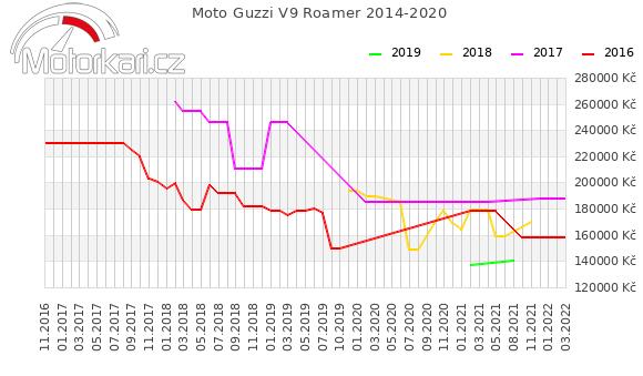 Moto Guzzi V9 Roamer 2014-2020