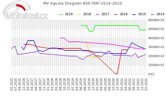 MV Agusta Dragster 800 (RR) 2014-2020