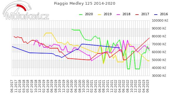 Piaggio Medley 125 2014-2020