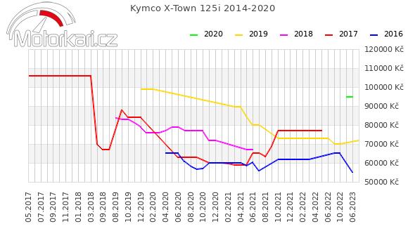 Kymco X-Town 125i 2014-2020