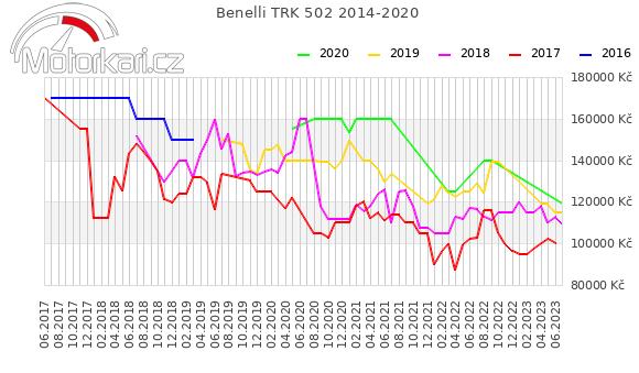Benelli TRK 502 2014-2020