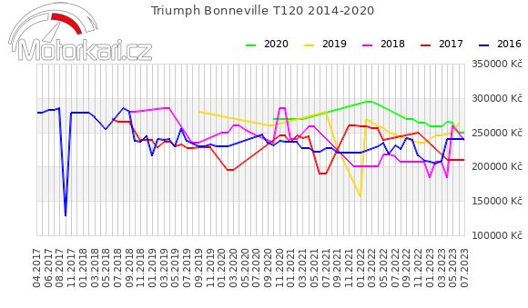 Triumph Bonneville T120 2014-2020