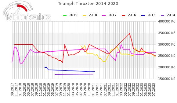 Triumph Thruxton 2014-2020