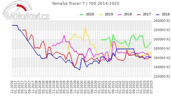 Yamaha Tracer 700 2014-2020