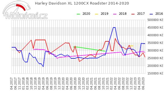 Harley Davidson XL 1200CX Roadster 2014-2020