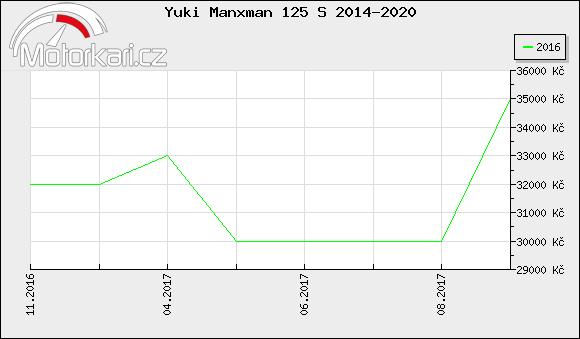 Yuki Manxman 125 S 2014-2020