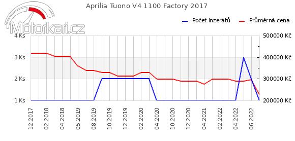 Aprilia Tuono V4 1100 Factory 2017