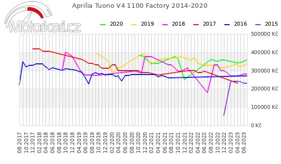 Aprilia Tuono V4 1100 Factory 2014-2020