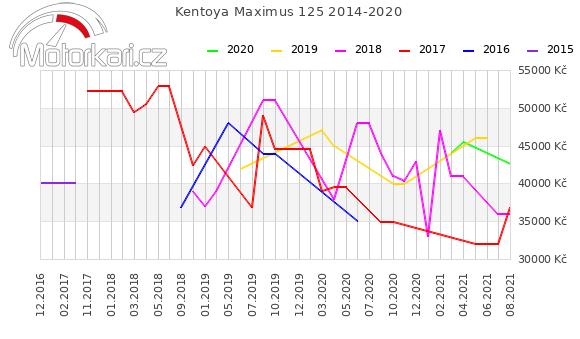 Kentoya Maximus 125 2014-2020