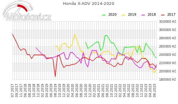 Honda X-ADV 2014-2020