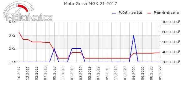 Moto Guzzi MGX-21 2017