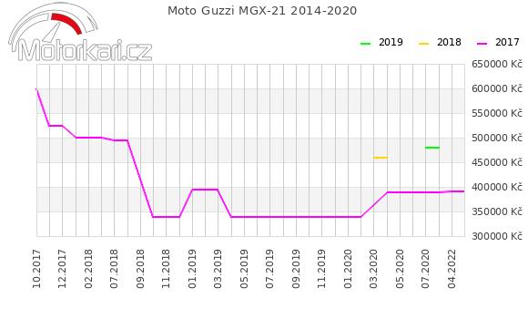 Moto Guzzi MGX-21 2014-2020