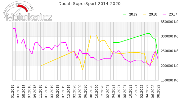 Ducati SuperSport 2014-2020