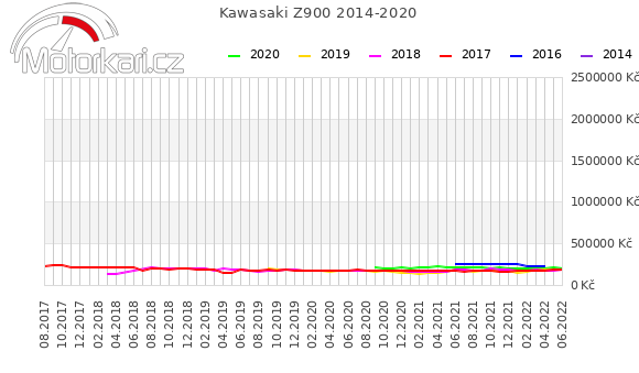 Kawasaki Z900 2014-2020