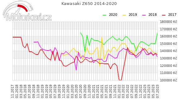 Kawasaki Z650 2014-2020
