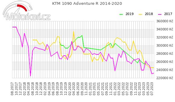 KTM 1090 Adventure R 2014-2020