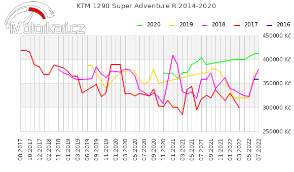 KTM 1290 Super Adventure R 2014-2020
