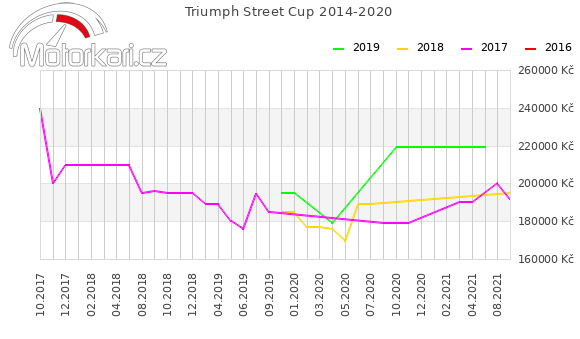 Triumph Street Cup 2014-2020