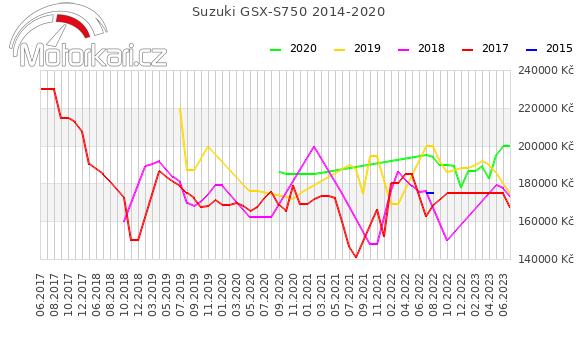 Suzuki GSX-S750 2014-2020