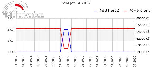 SYM Jet 14 2017