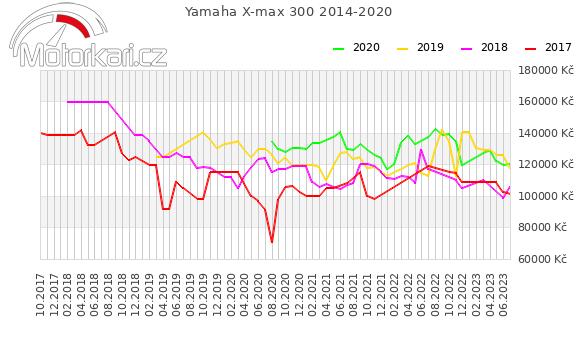 Yamaha X-max 300 2014-2020