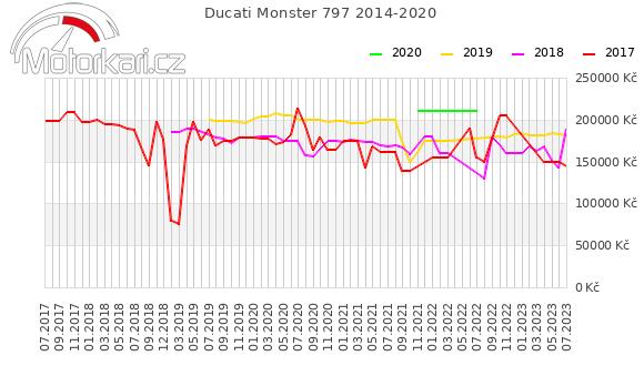 Ducati Monster 797 2014-2020