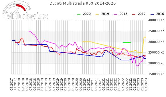 Ducati Multistrada 950 2014-2020