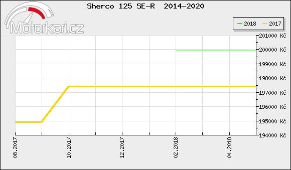 Sherco 125 SE-R  2014-2020