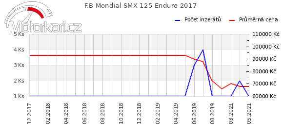 F.B Mondial SMX 125 Enduro 2017