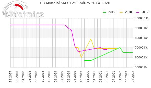F.B Mondial SMX 125 Enduro 2014-2020